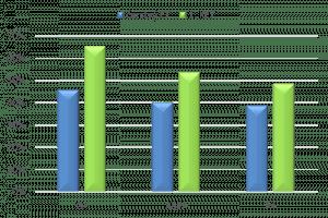 Srovnání úspěšosti čerstvých transferů aKET