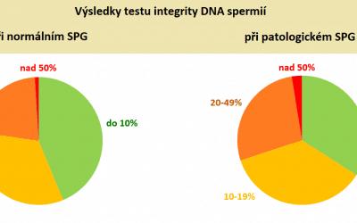 Proč je důležité vyšetřovat integritu DNA u spermií?